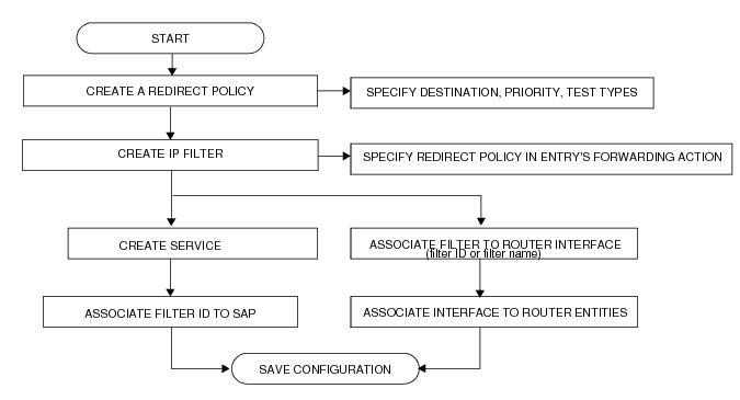 alcatel 7750 sr 7 installation guide