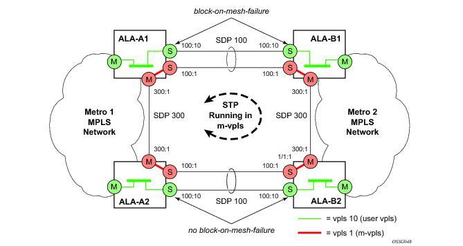 Configuring a VPLS Service with CLI