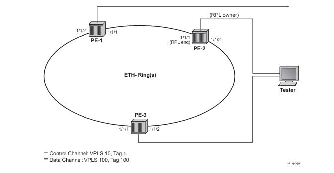 G 8032 Ethernet Ring Protection Single Ring Topology