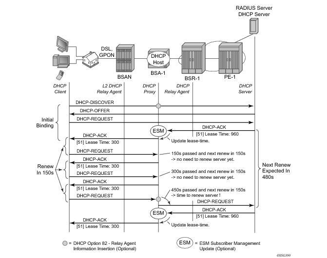 IPv4 DHCP Hosts